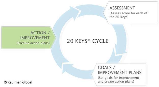 20 keys cycle for continuous improvement
