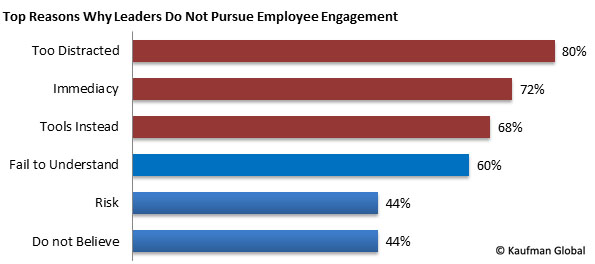 Top Reasons Leaders Do Not Pursue Employee Engagement