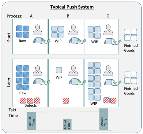 Conceptual representation of a traditional push system prior to adoption of lean manufacturing principles