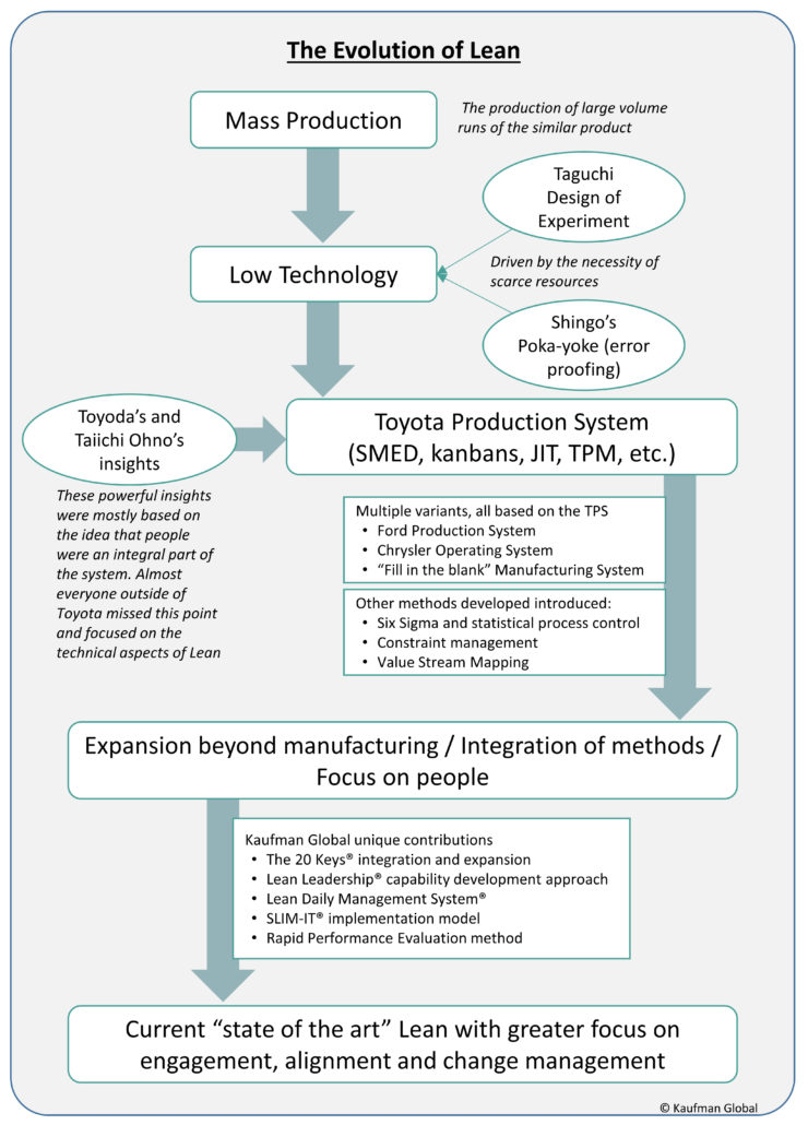 The evolution of Lean manufacturing from mass production, to the Toyota Production System, to the people-focused Lean enterprise
