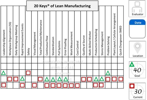 The 20 Keys® of Lean Manufacturing by Kaufman Global