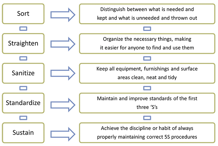 5S English Definitions - Cleaning and Organizing System for Lean Process