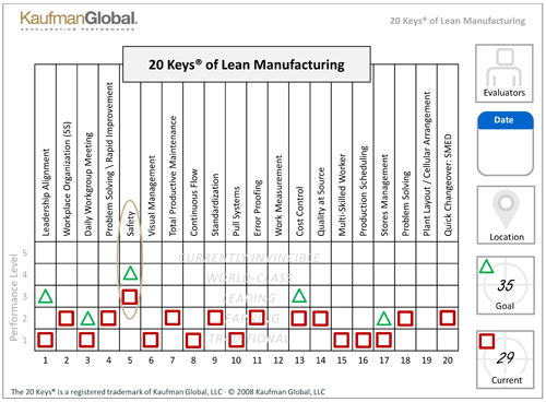 The 20 Keys of Lean Manufacturing