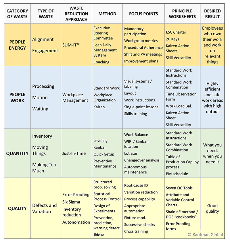 The Master Jargon Chart of Lean Manufacturing by Kaufman Global