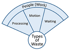People Work Waste Wheel