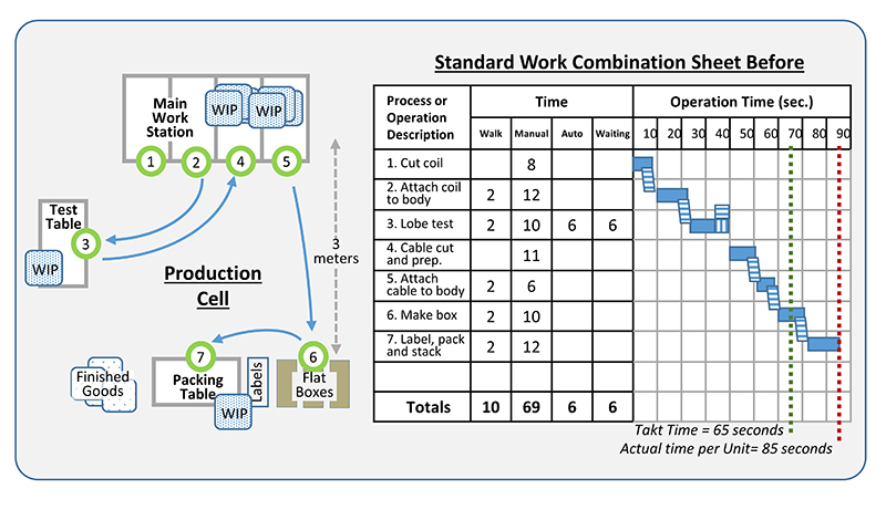 Standard work instruction and standard work combination sheet in push system