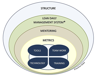 SLIM-IT Implementaion Model by Kaufman Global