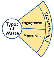 People energy waste wheel