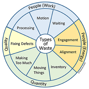 Waste Wheel for Lean manufacturing