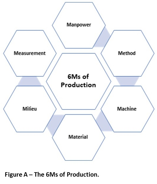 6Ms of Production