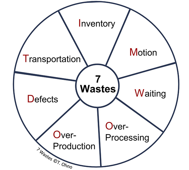 Taichi Ohno's orriginal lean waste wheel that shows 7 types of wastes: Transportation, Inventory, Motion, Waiting, Over-Processin Over-Production and Defects