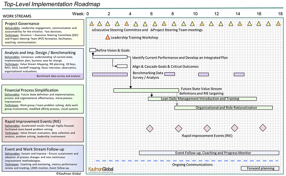 Implemenation Roadmap Gantt Chart