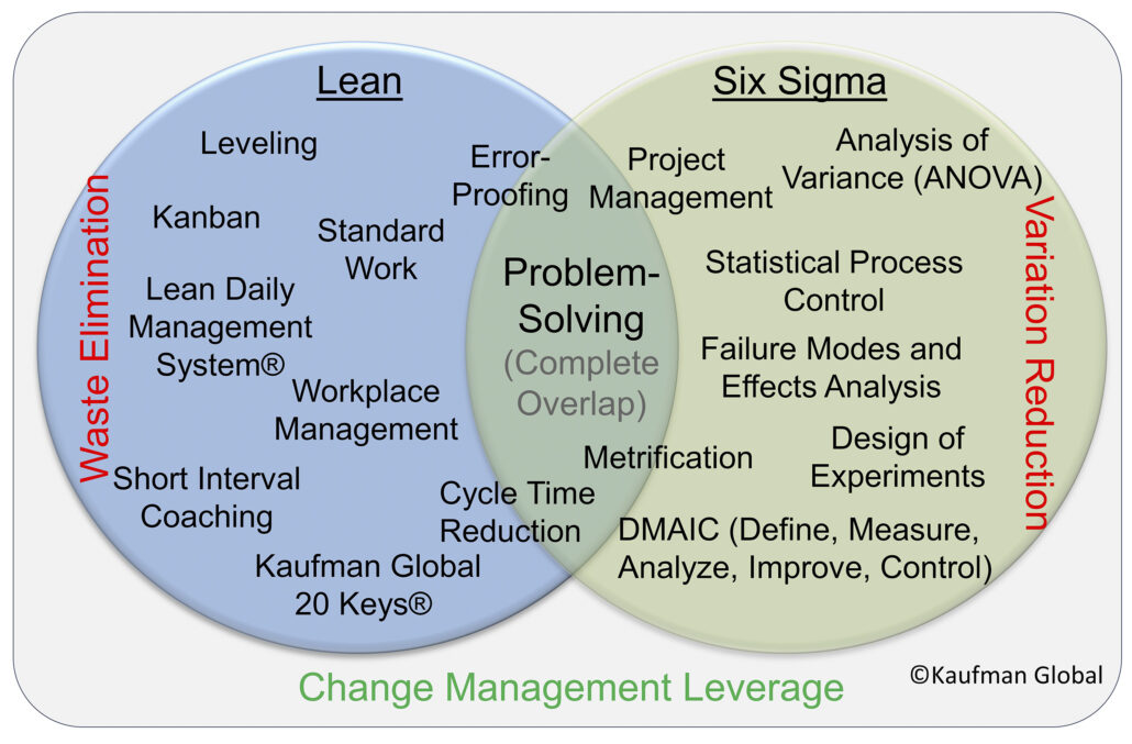 Comparisson of Lean and Six Sigma methods in one graphic