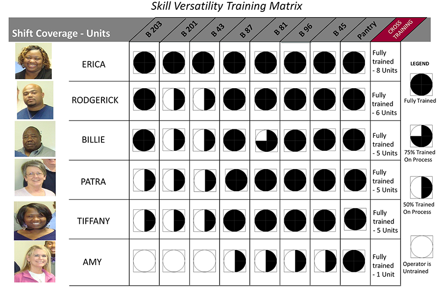 Cross training / skills versatility matrix