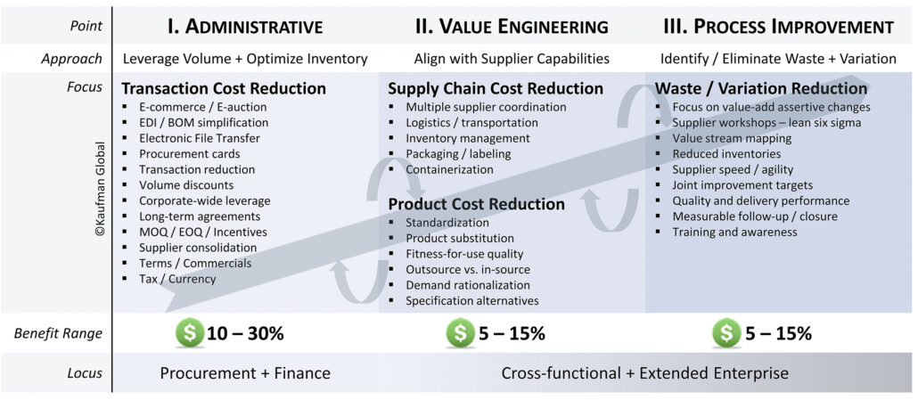 Value chain graphic that shows different targets for improvement