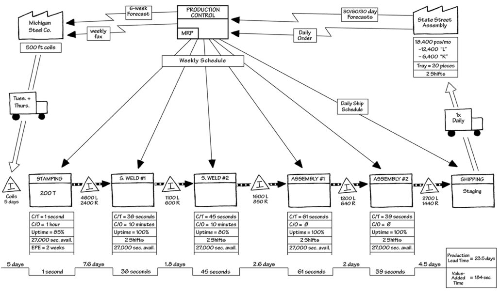 Current State Value Stream Map example of a production process