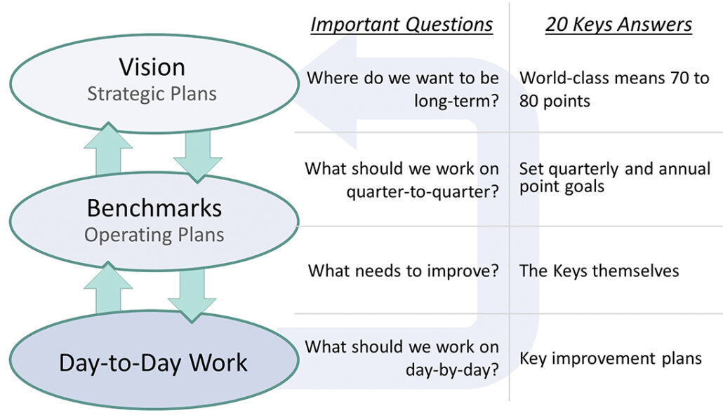 20 Keys Connecting Strategy to Results Kaufman Global