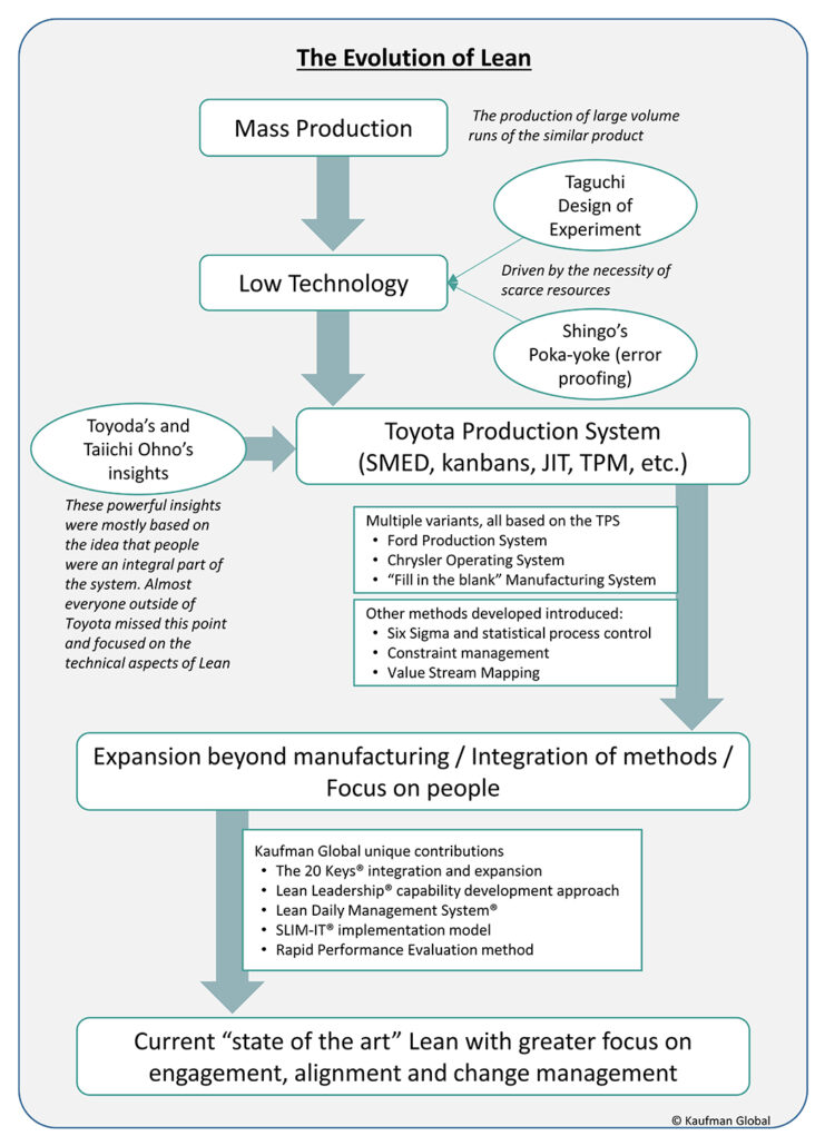 Mass production and the evolution of Lean Manufacturing Diagram