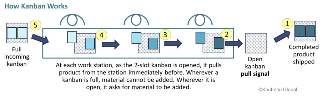 how kanbans work - example