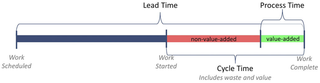 Lead Time, Cycle Time, Process Time Illustration