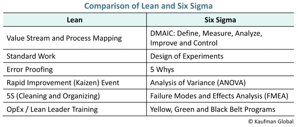 Lean and Six Sigma comparison graph