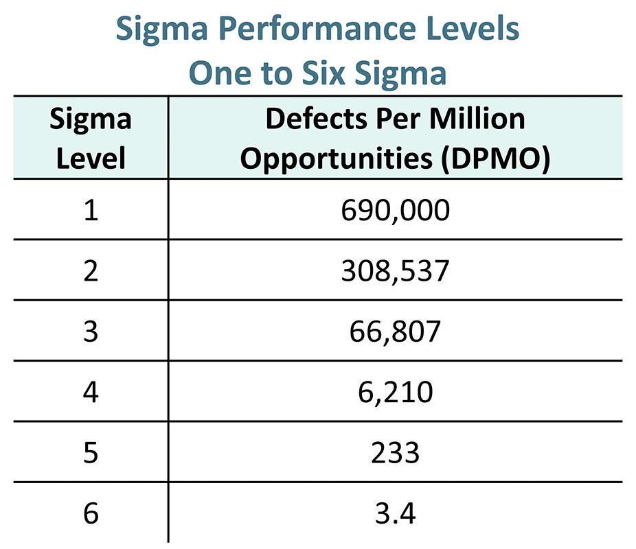 A graphs showing Sigma levels 1 to 6