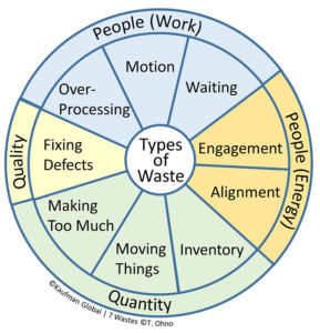 Kaufman Global Lean Waste Wheel