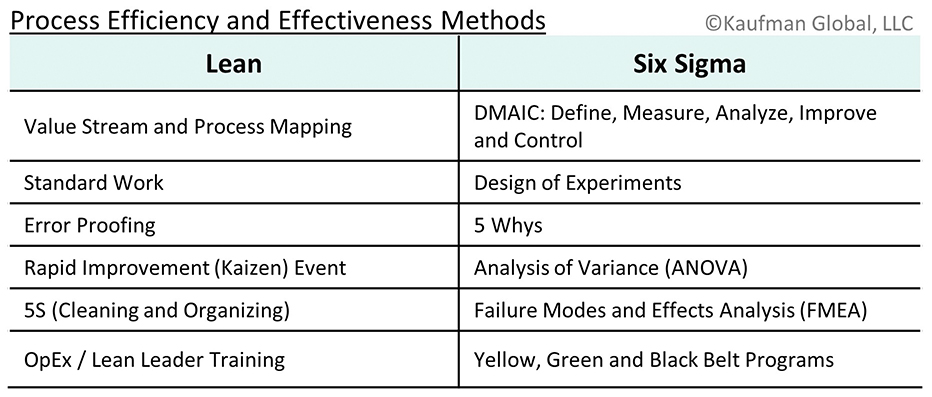 Process Efficiency and Effective Methods Chart