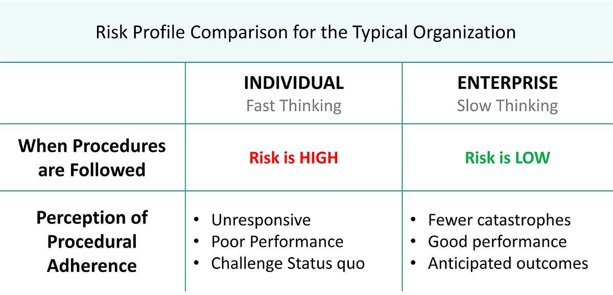 Risk profile comparison table for the typical organization