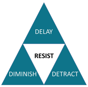 The 3Ds of Change Resistance: Delay - Diminish - Detract