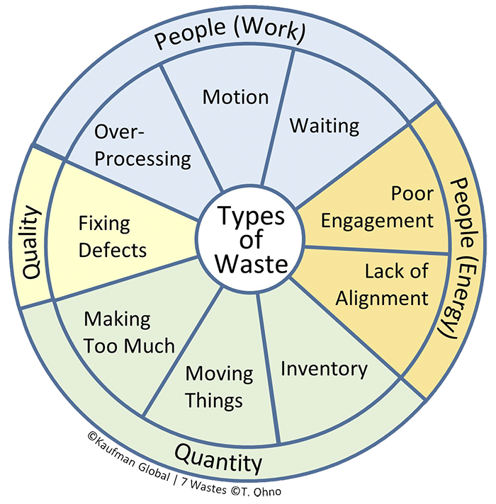 Kaufman Global 9 point Lean Waste Wheel. Lean is one of the major aspects of Operational Excellence.