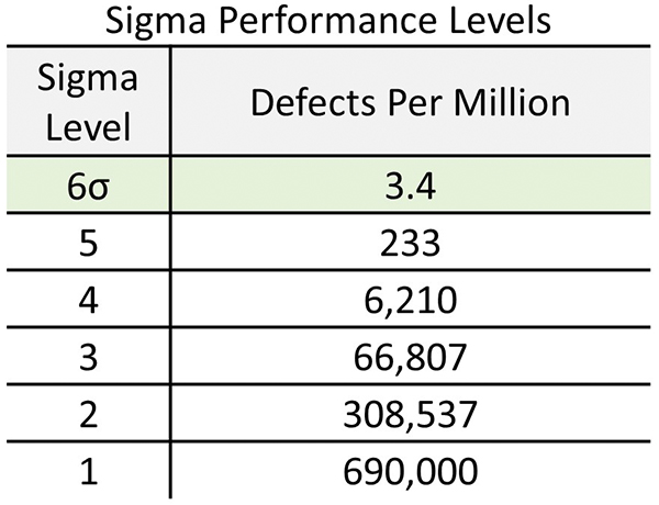 A simple table that describes the levels of six sigma performance. Six Sigma is one of the major aspects of Operational Excellence. Kaufman Global.