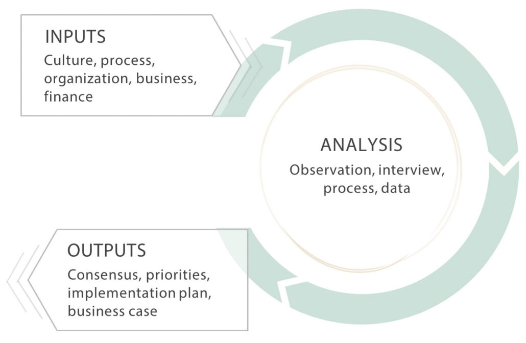 Analysis and Implementation Design Cycle