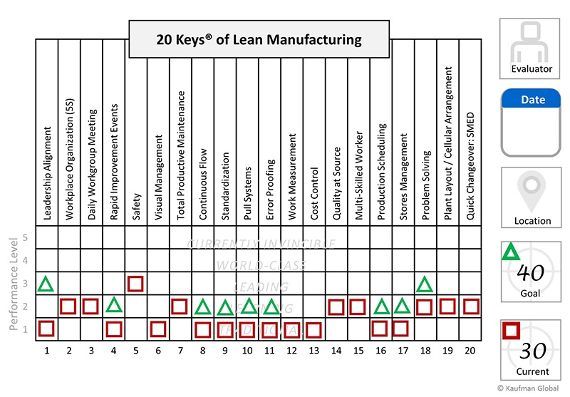20 Keys Lean Manufacturing chart