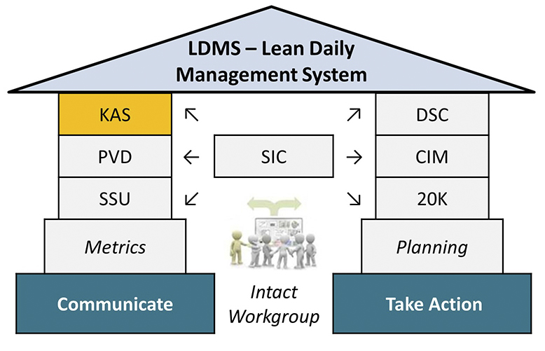 Kaufman Global LDMS Kaizen Action Sheets System