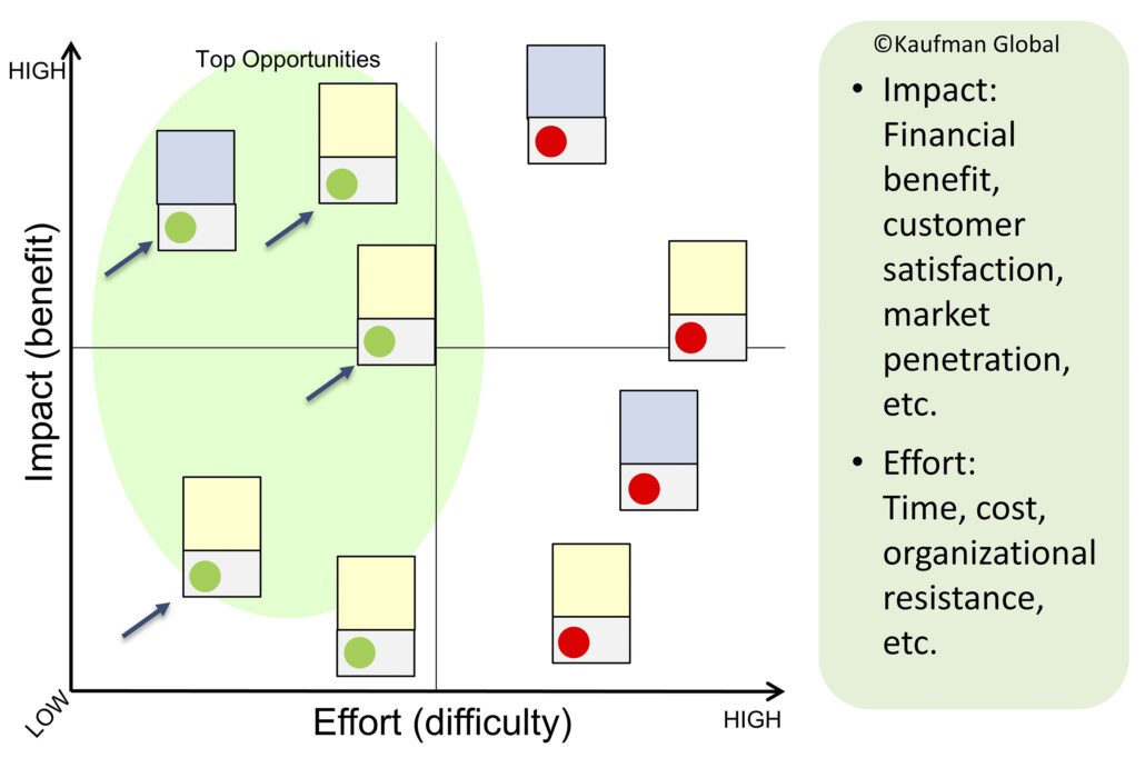 Impact Effort matrix example and graphic