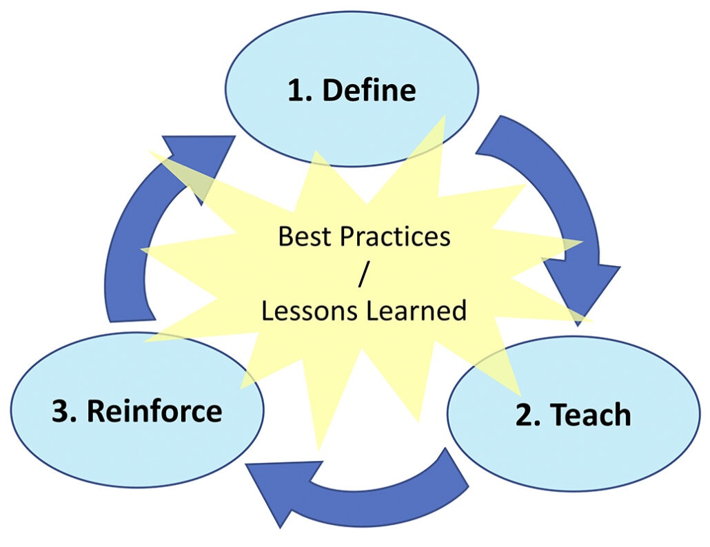 A cycle diagrap showing 1 Define, 2 Teach and 3 Reinforce