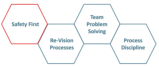 Three things for dealing with a pandemic: Re-vision processes, team-based problem solving and process discipline